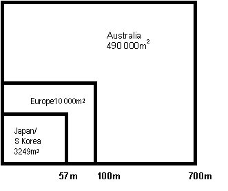 Figure 1: Australia's Comparative Advantage-a large support square (b) Comparison of size of support squares in year 2000