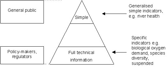 Figure 3: Levels of Information Conveyed by Indicators