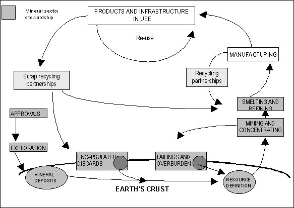 Figure 4: Lifecycle stewardship model for mineral sector sustainable development