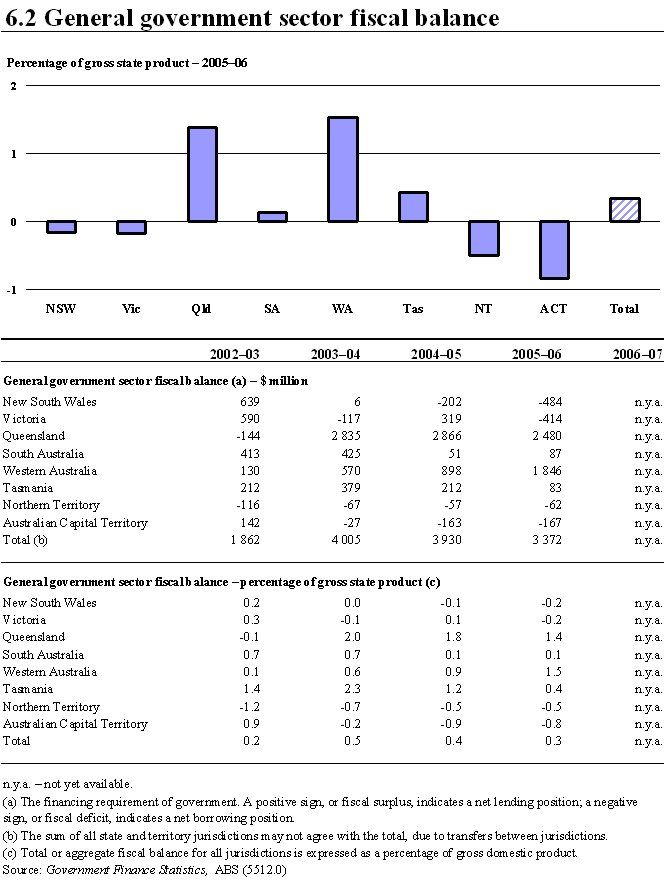 General government sector fiscal balance