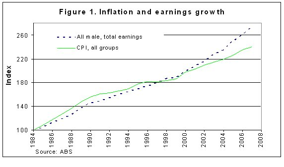Figure 1: Inflation and earnings growth