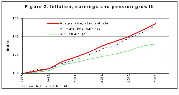Figure 2: Inflation, earnings and pension growth