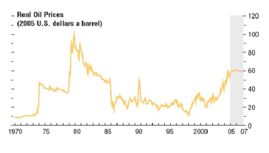 Real oil prices (2005 US dollars a barrel)