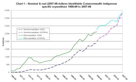 Chart 1 - Nominal and real (2007-8 dollars) identifiable Commonwealth Indigenous specific expenditure 1968-1969 to 2007-08