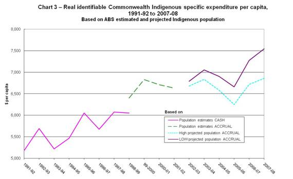 Chart 3 – Real identifiable Commonwealth Indigenous specific expenditure per capita, 1991-92 to 2007-08 (Based on ABS estimated and projected Indigenous population)