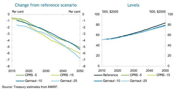 Figure 10 : Treasury modelling of GNP per capita as (a) change from reference scenario and (b) levels, 2010 to 2050, for the CPRS–5, CPRS–15, Garnaut–10 and Garnaut–25 scenarios