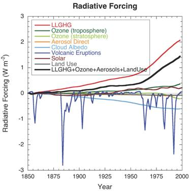 Figure 3 : Globally and annually averaged radiative forcing due to various agents since 1850