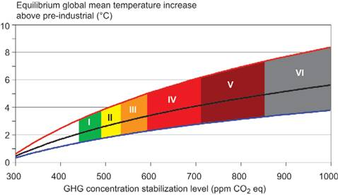 Figure 5 : Relationship between global mean equilibrium temperature change and stabilization concentration of greenhouse gases