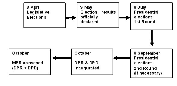 Figure 1: 2009—2014 electoral cycle