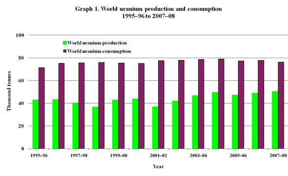 Graph 1. World uranium production and consumption 1995-96 to 2007-08