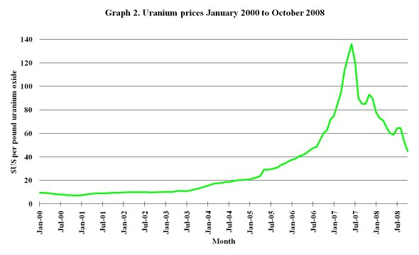 Graph 2. Uranium prices January 2000 to October 2008