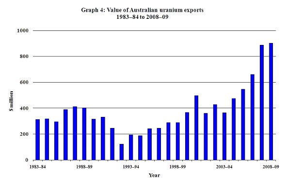 Graph 4. Value of Australian uranium exports 1983-84 to 2008-09