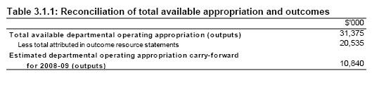 Table 3.1.1: Reconciliation of total available appropriation and outcomes