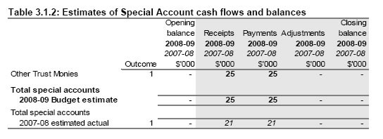 Table 3.1.2: Estimates of Special Account cash flows and balances