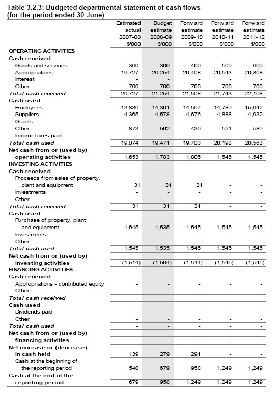 Table 3.2.3: Budgeted departmental statement of cash flows (for the period ended 30 June)