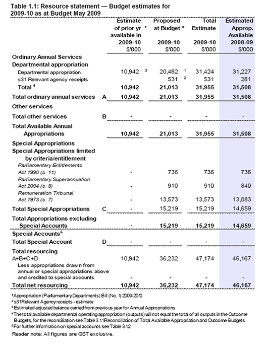 Table 1.1: Resource statement Budget estimates for 2009-10 as at Budget May 2009