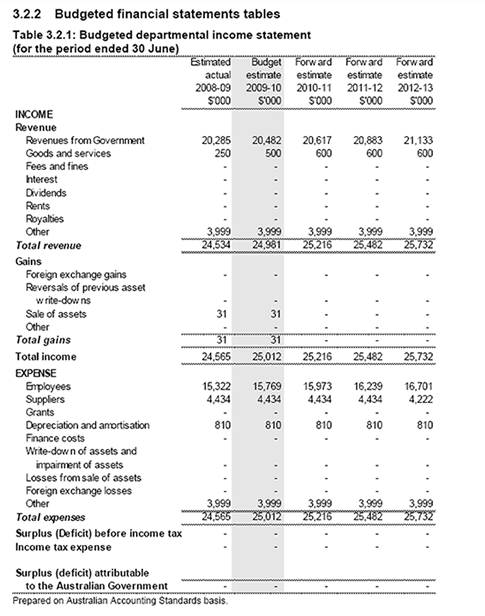 Table 3.2.1: Budgeted departmental income statement (for the period ended 30 June)