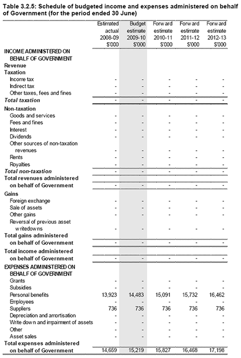 Table 3.2.5: Schedule of budgeted income and expenses administered on behalf of Government (for the period ended 30 June)