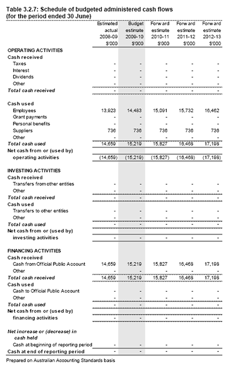 Table 3.2.7: Schedule of budgeted administered cash flows (for the period ended 30 June)