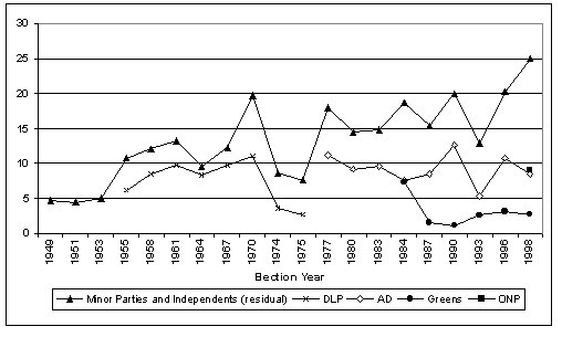Senate, minor party and Independent vote, 1949-1998