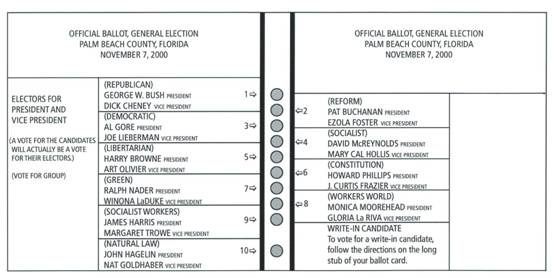 The Palm Beach County 'butterfly' ballot paper, November 2000 (reconstruction)