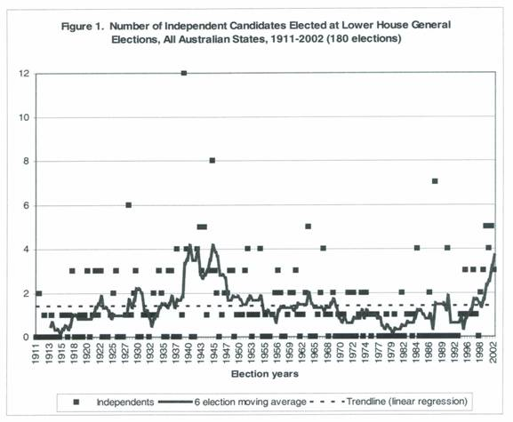 Number of Independent Candidates Elected at Lower House General Elections, All Australian States, 1911-2002 (180 elections)
