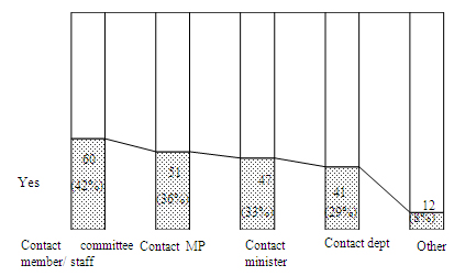 Figure 5 : Interest group follow-up to committee report