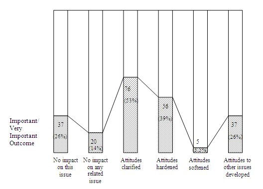 Figure 6 : Impact of inquiry on interest group attitudes