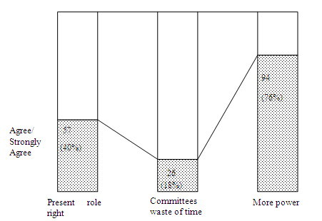 Figure 8 : Group attitudes to extension of committee powers/role