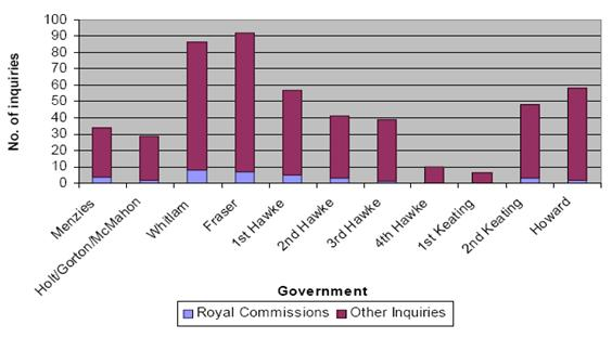 Number of Royal Commissions and other public inquiries