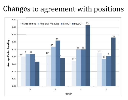 Changes to agreement with positions