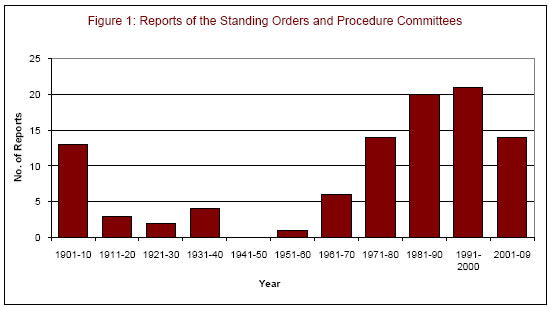 Figure 1: Reports of the Standing Orders and Procedure Committees
