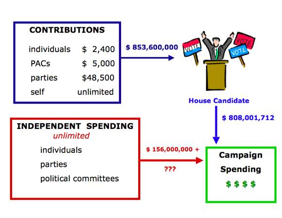 Figure 2: Limits on campaign contributions for House candidates