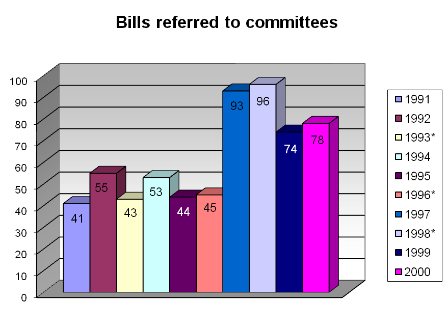 Bills referred to committees