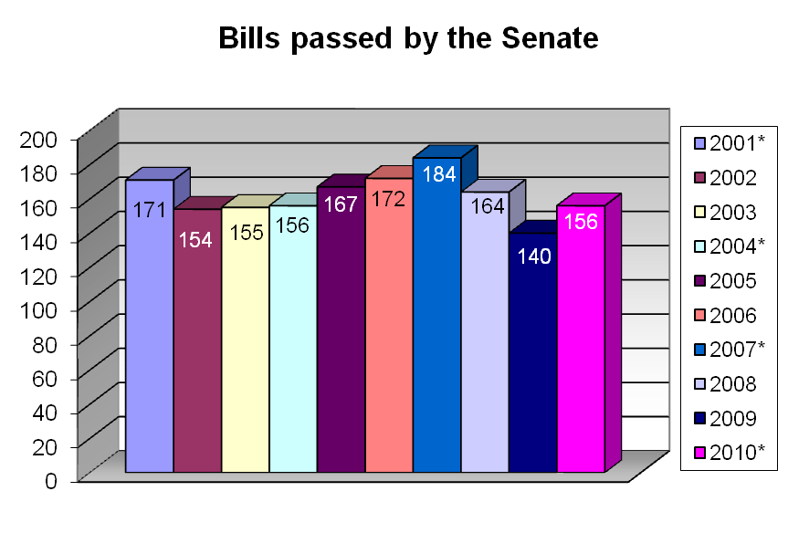 types of bills introduced in parliament Archived bills pending in parliament : 2017 2016 2015 2014 2013 2012 2011 2008 2007 2005 2004 2001  bills pending in parliament.