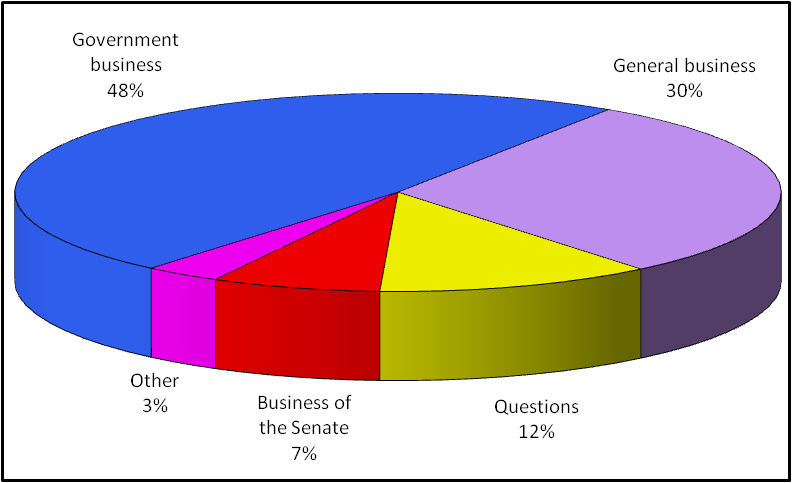 Business conducted in the Senate in the period 11 to 13 August 2009