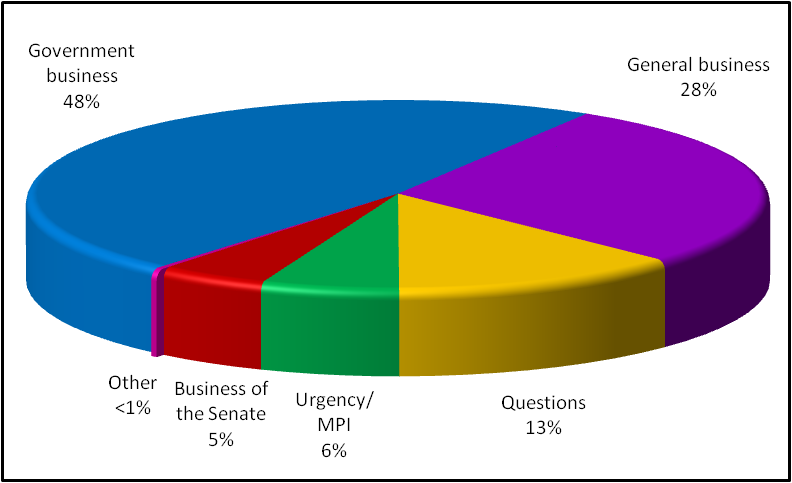 Business conducted in the Senate in the period 16 to 19 November 2009