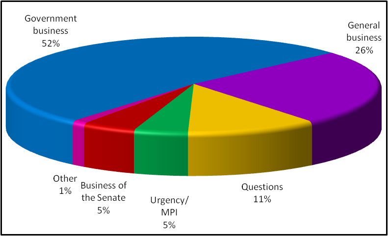Business conducted in the Senate 2009, to date