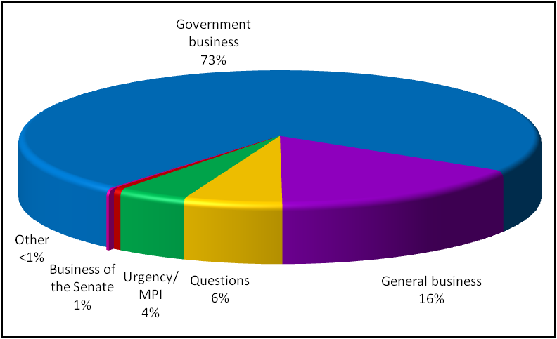 Graph: Business conducted in the Senate in the period 23 November to 2 December 2009