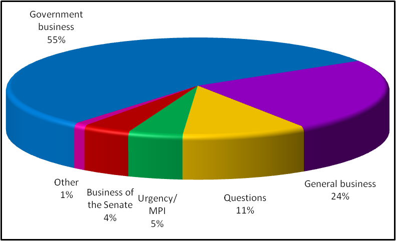 Graph: Business conducted in the Senate 2009