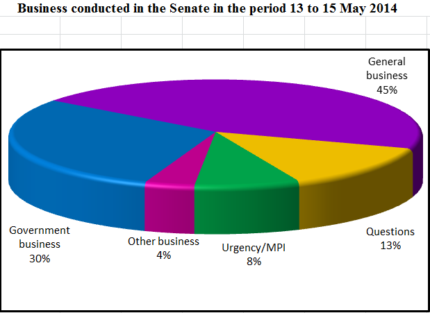 Business conducted in the Senate in the period 13 to 15 May 2014