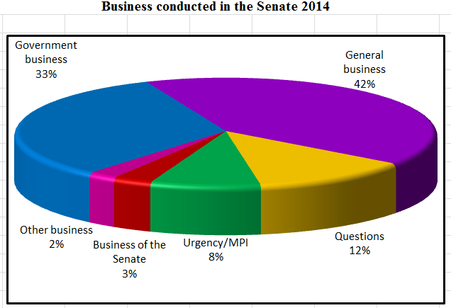 Business conducted in the Senate 2014