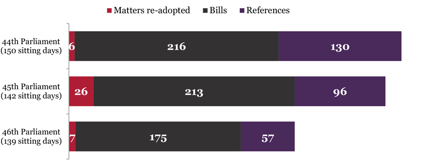 Graph showing Standing Committee references in the first 16 months of each Parliament: 43rd Parliament (71 sitting days) - Matters re-adopted 16, Bills 102, References 42; 44th Parliament (74 sitting days) - Matters re-adopted 6, Bills 106, References 64; 45th Parliament (79 sitting days) - Matters re-adopted 26, Bills 122, References 62