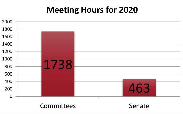 Senate Brief No.4 Sources: Work of Committees (2016) and Business of the Senate (2016)