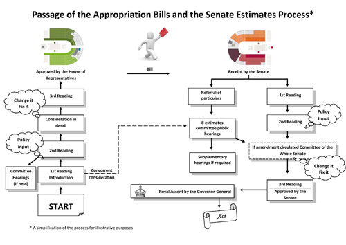 Senate Brief No. 5 - Passage of the Appropriation Bills and the Senate Estimates Process