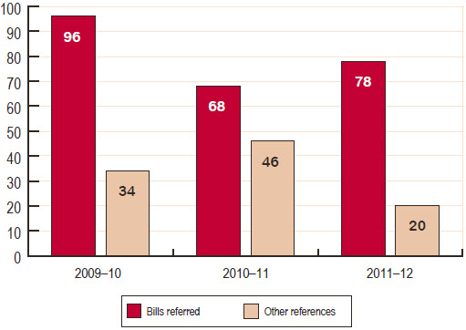 Figure 15   Number of Senate standing committee references, 2009–10 to 2011–12
