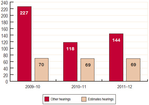 Figure 16   Number of Senate standing committee hearings, 2009–10 to 2011–12