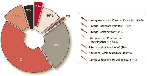 Figure 3 Types of written advices provided by the Clerk, 2011–12