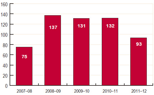 Figure 4 Number of advices provided by the Clerk's Office, 2007–08 to 2011–12