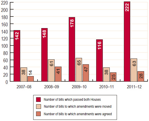 Figure 6 Senate legislative activity, 2007–08 to 2011–12